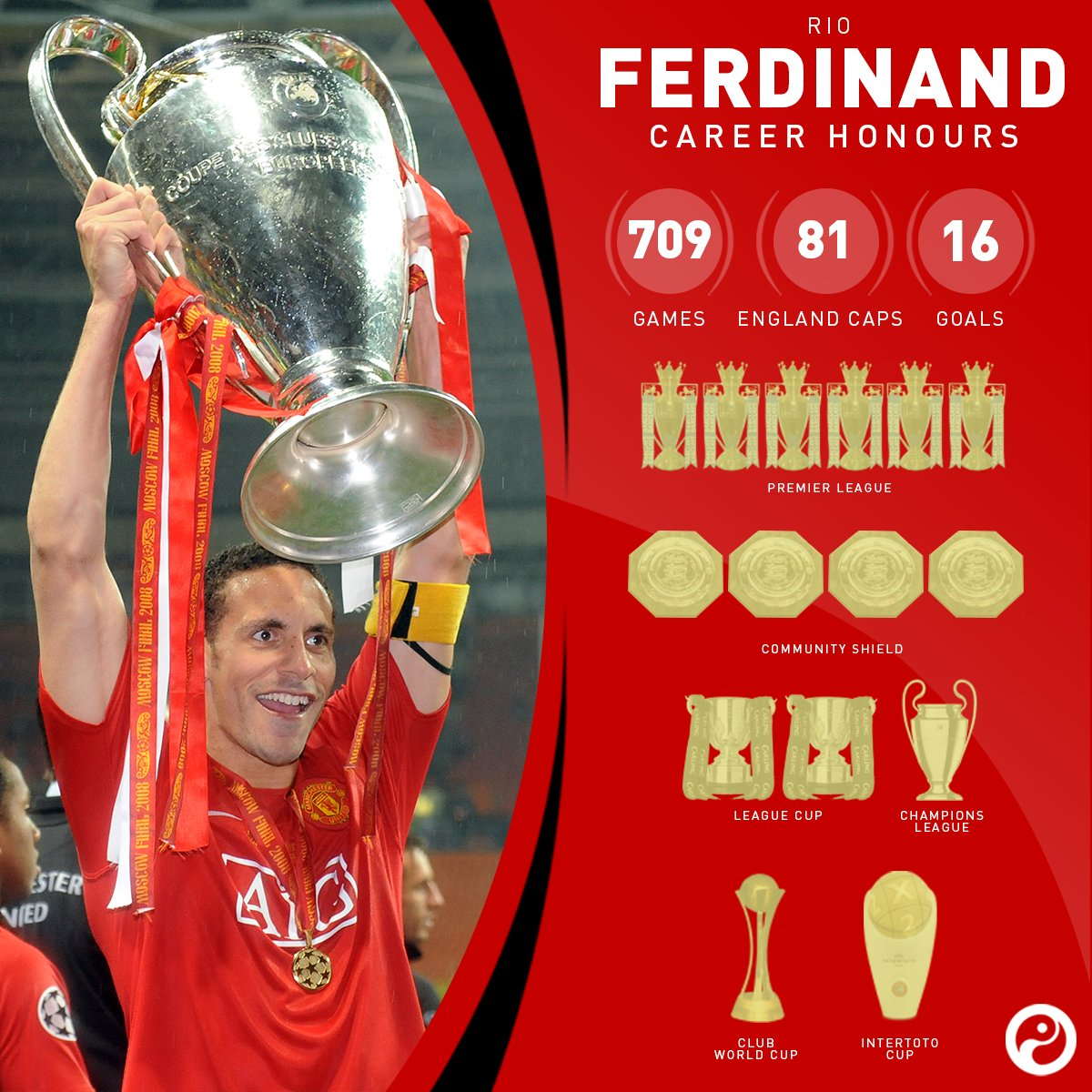 ON THIS DAY: In 2002, Manchester United signed Rio Ferdinand for £30m from Leeds United.  He would make 455 appearances for the club winning 14 trophies in the 12 seasons he was with them. https://t.co/yGXLSpEBnq