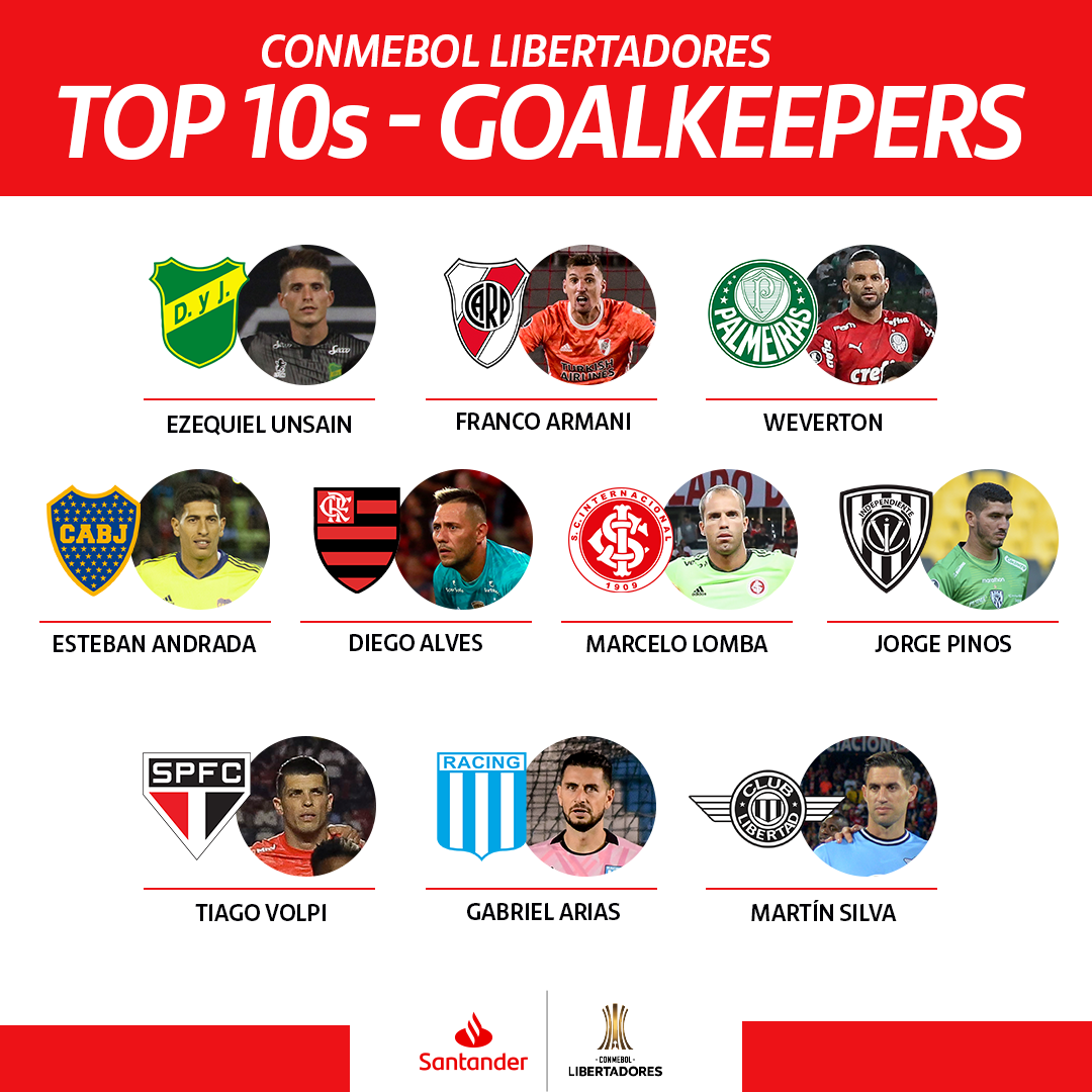 From 1 to 10, how would you order these @TheLibertadores goalkeepers? 🔢 https://t.co/YzgGrI0304