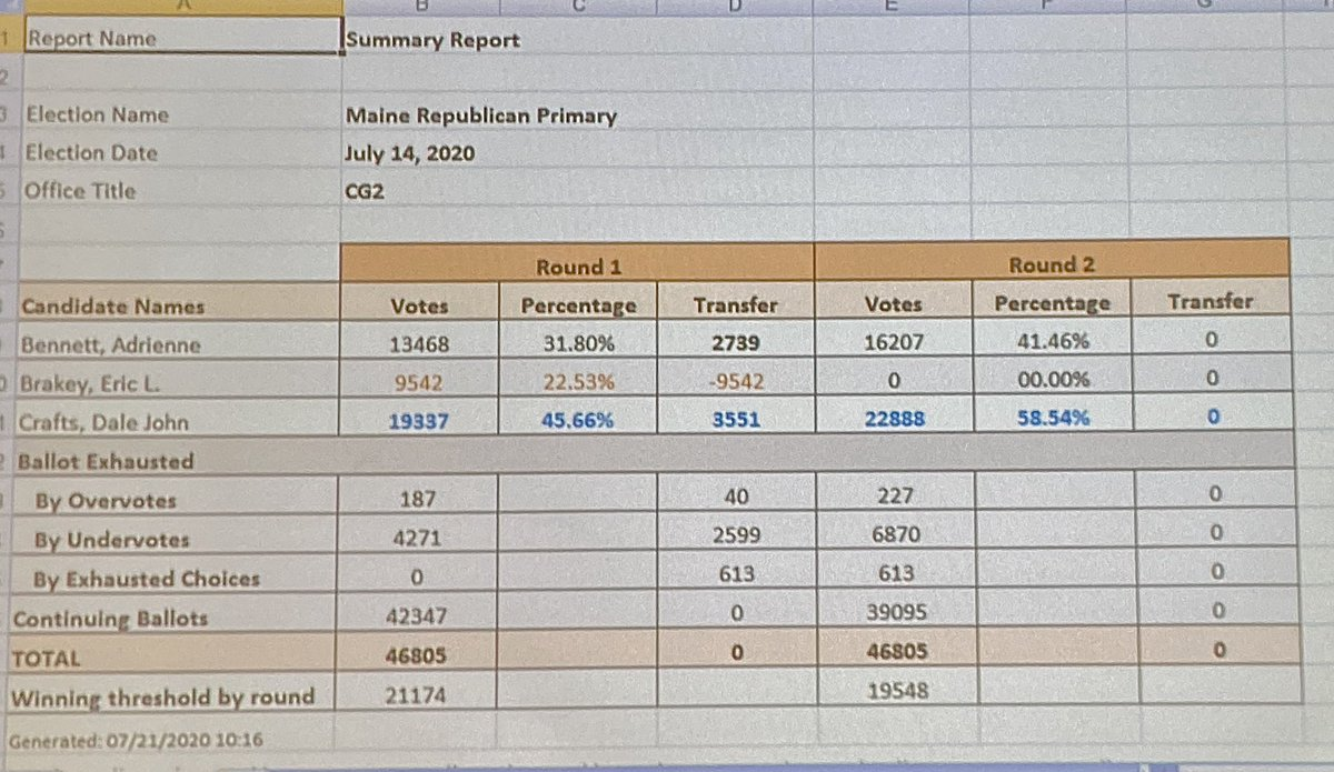 Happy to report, it's official with 58.54% win! https://t.co/ymuVeGOEVB