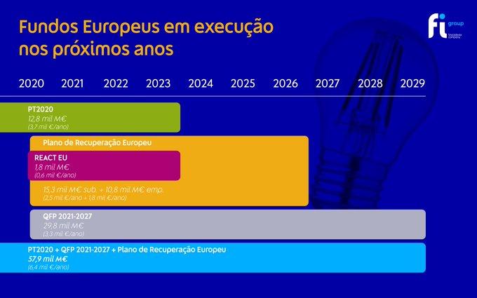 Portugal terá quase 58 mil milhões de euros em fundos para executar nos próximos dez anos.