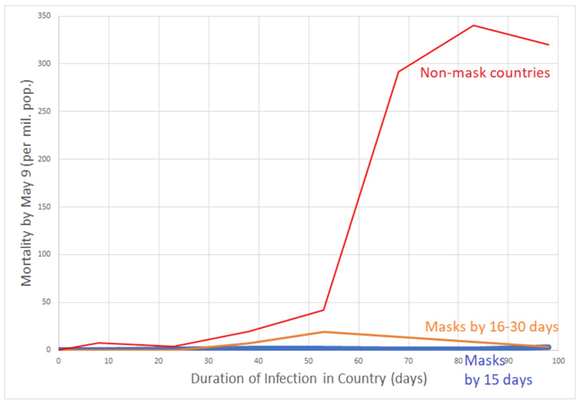 Leffler ( @ChrisLefflerMD) et al looked at nearly 200 countries, adjusted for dozens of confounders. Mask use was associated in a 5-10x decrease in transmission rate.