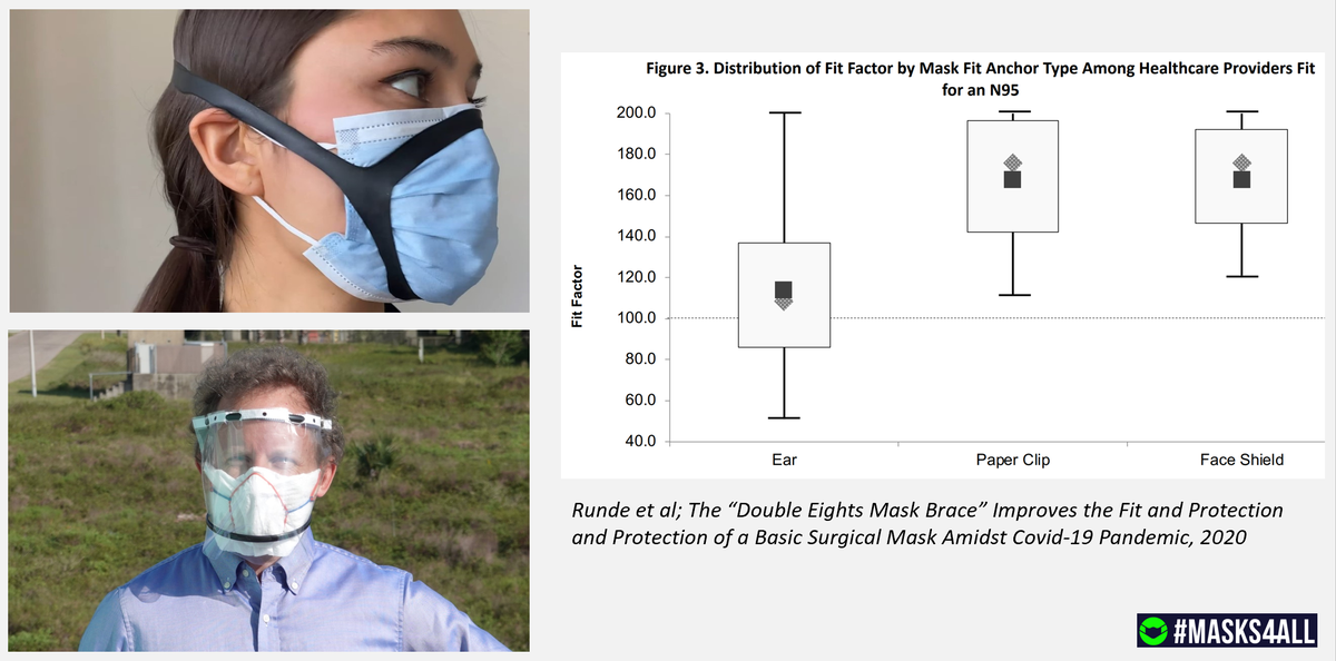 WHO's guidelines also fail to discuss the most effective DIY mask designs