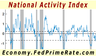 Chicago #Fed National Activity Index for June 2020: +4.11  > 3-Month Moving Average: -3.49 <  MORE >> https://t.co/AC9WyYMpVj <<  #Economy #USA #Business #FedPrimeRate #Business #BusinessNews #HardData #EconomicData #Economics #CFNAI #FederalReserve #NationalActivity https://t.co/sW9mUX3z8y