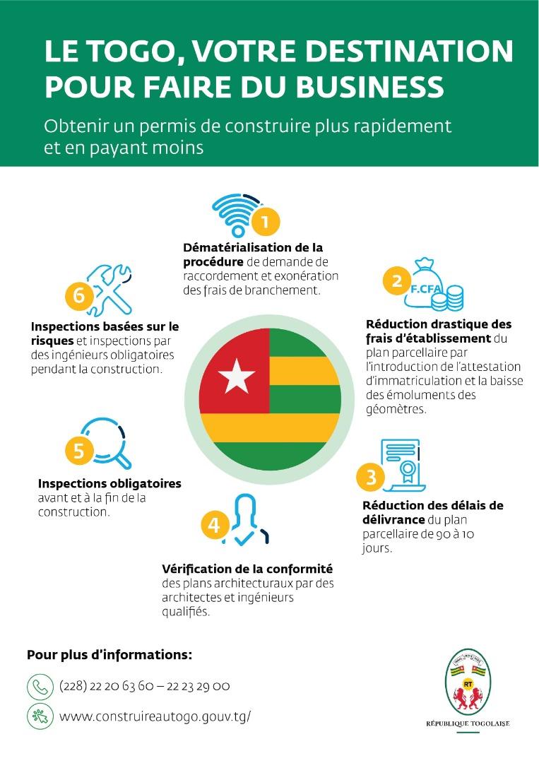 Le #Togo, votre destination pour faire du business Obtenir un permis de construire plus rapidement et en payant moins.  @SandraA_JOHNSON  @Urbanismetg  @District_Lome   #ClimatDesAffaires #DoingBusiness https://t.co/XzwNcSY5Vn