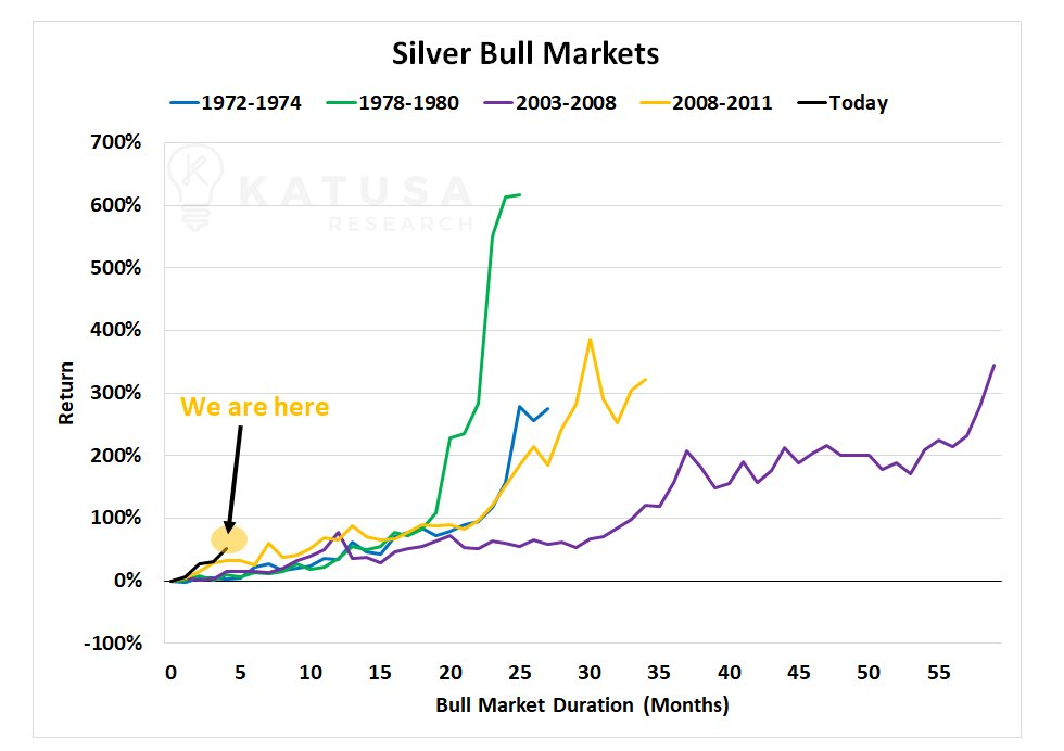 SILVER Chart of the day: You Ain't Seen NOTHING Yet