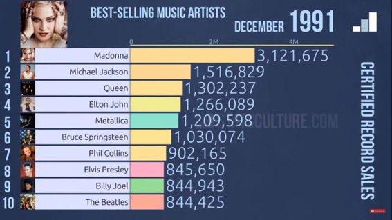 Aquellas épocas donde una sola PUTA AMA llamada Madonna, sin tener ni 10 años de carrera, con un album de grandes éxitos, recagaba a todos los hombres que lideraban las listas de venta. #ImmaculateCollection https://t.co/toq9qdLcQ4