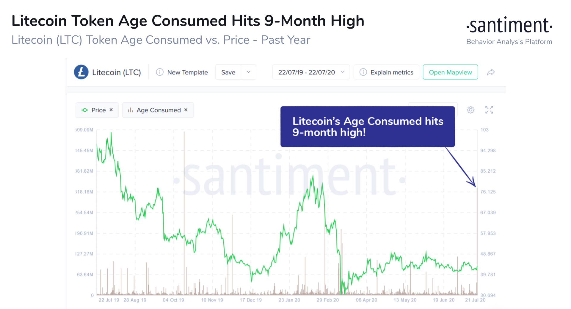 Litecoin's Token Age Consumed