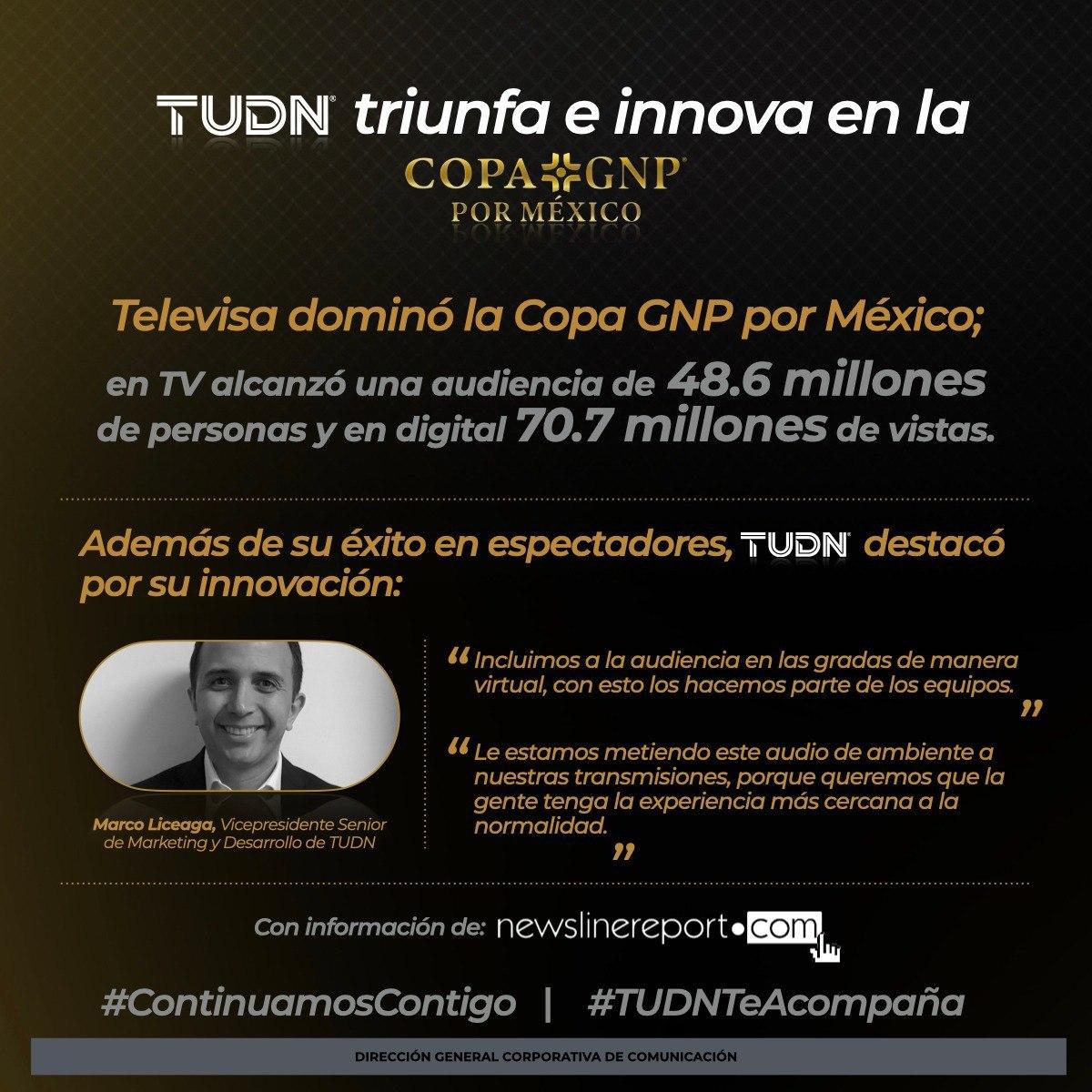 .@TUDNMEX triunfa e innova en la #CopaGNPporMéxico. 📺💻⚽️🏆 #ContinuamosContigo #TUDNTeAcompaña https://t.co/IRJE9twwGd