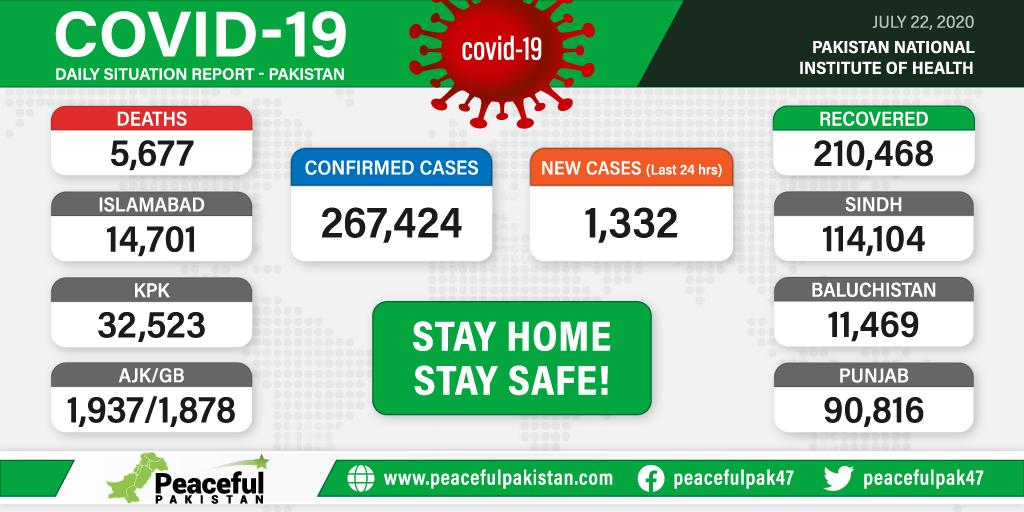 COVID-19 and its overall facts & figures, and province wise as well.. .. .. .. #news #Pakistan #Newstrack #Covid_19 #coronavirus #Corona #Pakistani #CovidVaccineRace #NewsGang #PakistanZindabad #NationalDoctorsDay #nationalnews #InternationalNonBinaryDay @thePSLt20pic.twitter.com/lKyc3lNco3