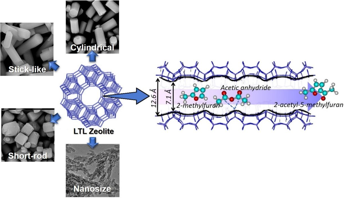 ⚗️Morphological effects on catalytic performance of LTL zeolites in acylation of 2-methylfuran enhanced by non-microwave instant heating ▶️https://t.co/XMRsb9MO2g  @INC_CNRS @ENSICAEN  @Universite_Caen @Reseau_Carnot @Carnot_ESP  @CNRS @CNRS_Normandie @normandieuniv