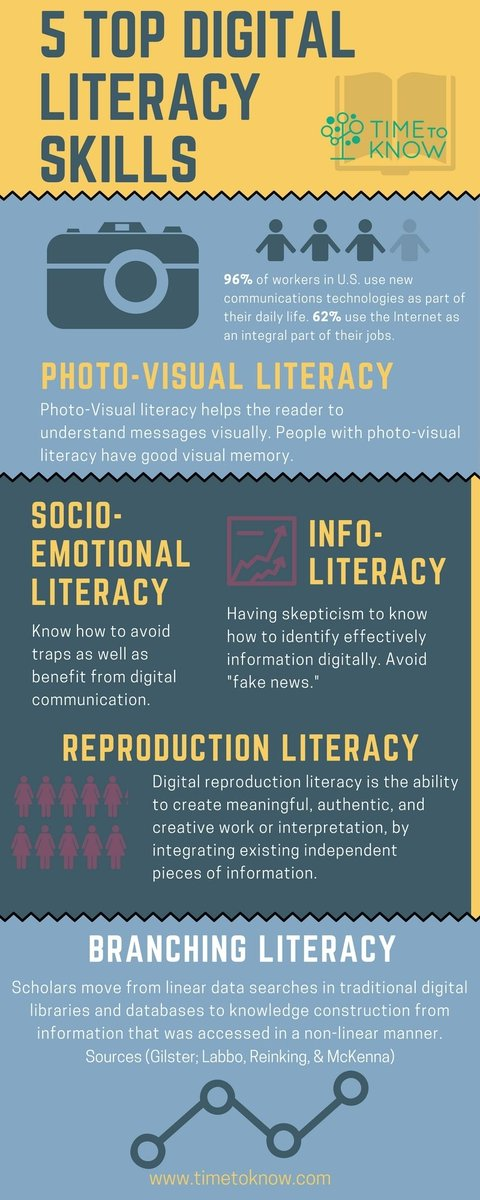 5 Digital Literacy Skills #ISTECert timetoknow.com