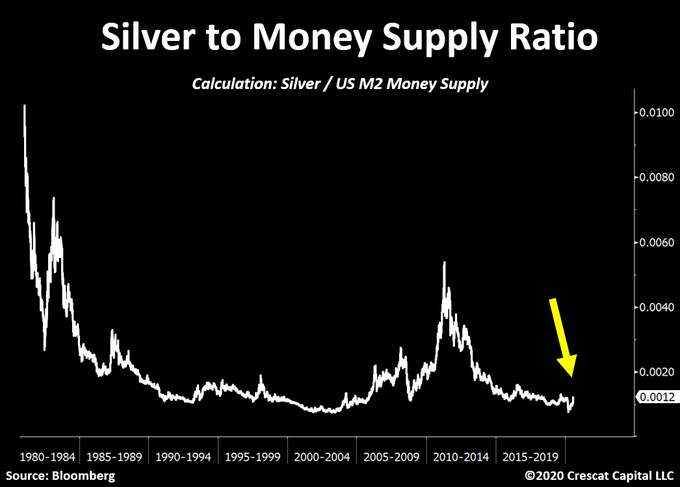 Tweet of the day: Silver to money supply is still near historic lows!  A parabolic move looks to be ahead of us.