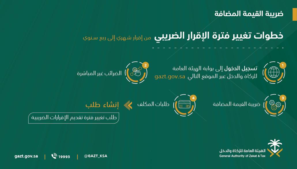 الهيئة العامة للزكاة والدخل On Twitter يمكنك تغيير فترة الإقرار الضريبي من خلال اتباع الخطوات التالية