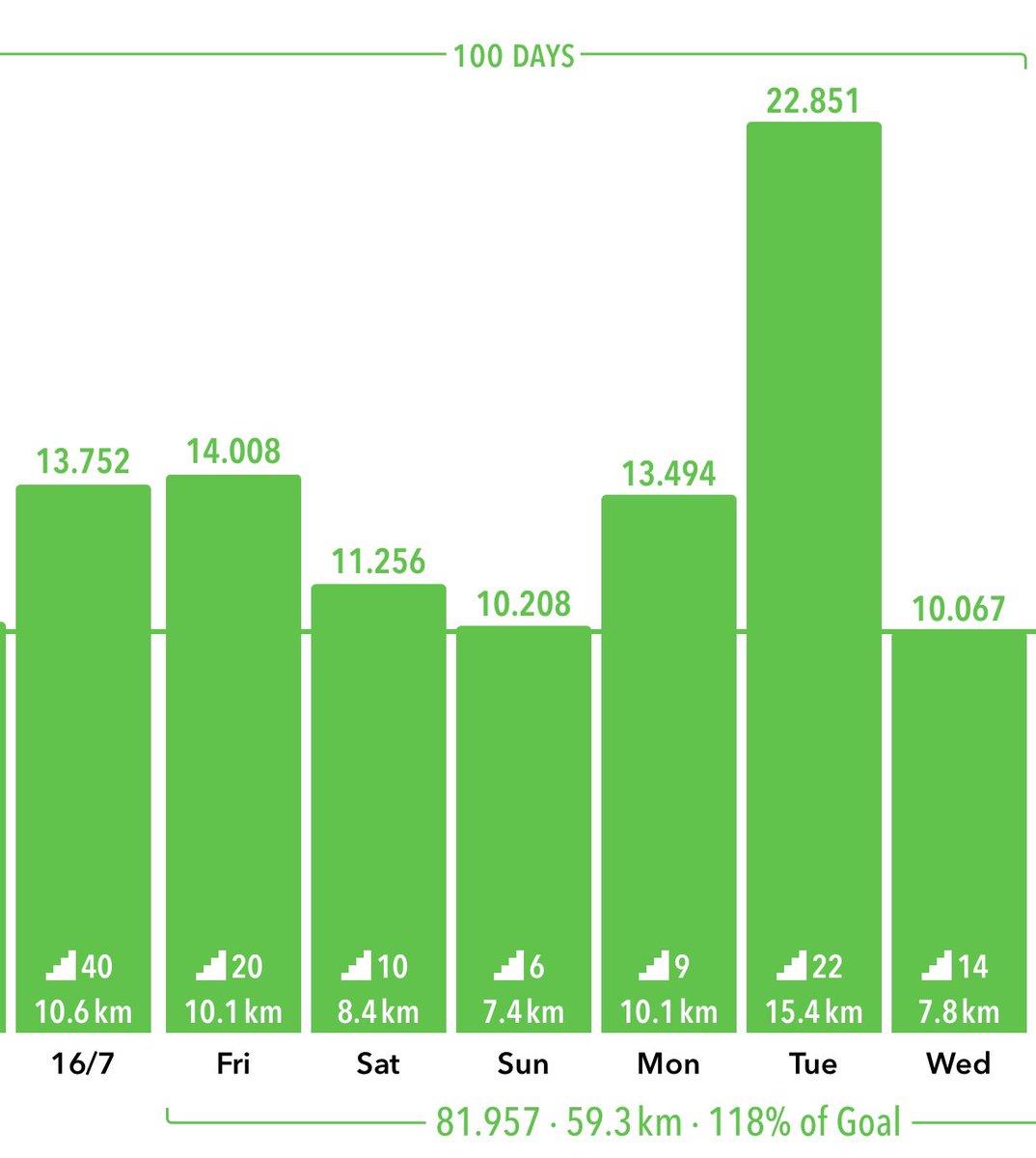 100 dagen x 10.000 stappen = 1 miljoen Corona stappen. Het went 😃😂 https://t.co/5EvU0DZnz4