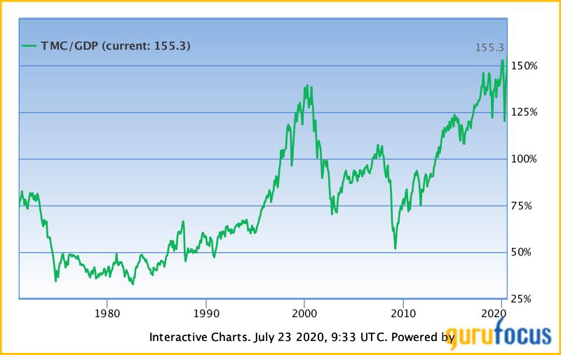 Market Cap/GDP chart