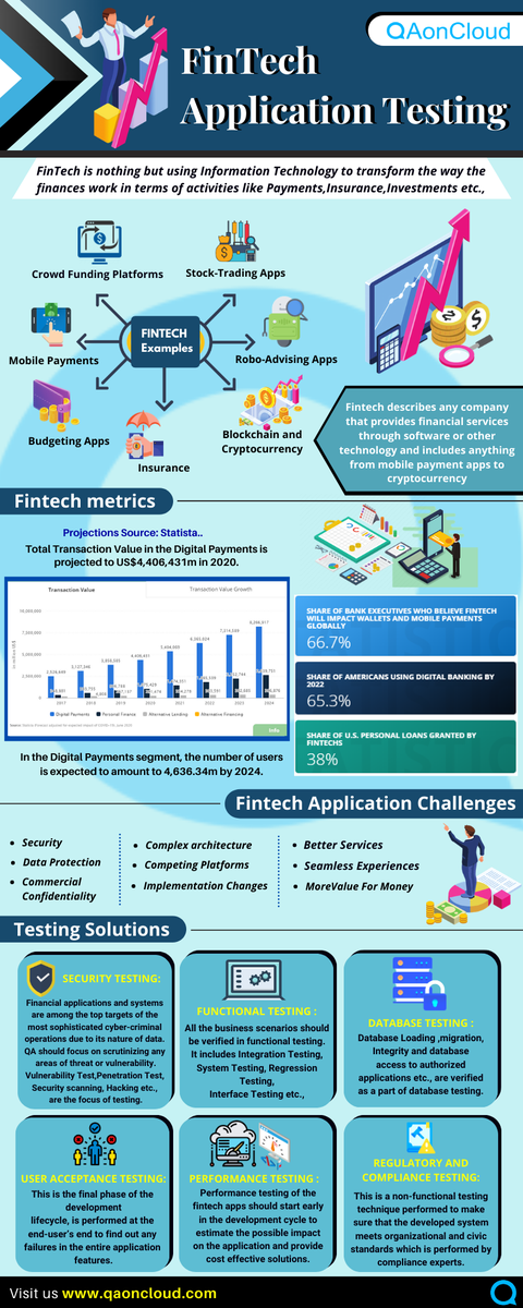 While #fintech is offering a huge number of exciting prospects, there are varied challenges that these Fintech firms are grappling with. We at QAonCloud provide end-to-end #QA & #softwaretesting services for all types of businesses. #qatesting #TestAutomation #infographic