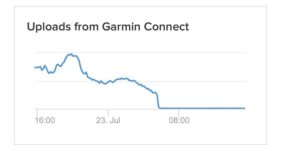 Panique chez les triathlètes 😂  Gros outage depuis plusieurs heures (vu de Strava) chez Gamin 💥 https://t.co/68yr1bbouK https://t.co/TtHyoYfeOI
