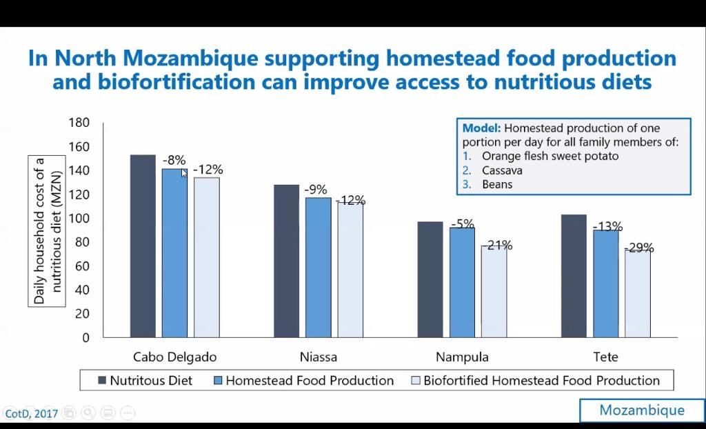 Presenting on findings from @WFP Fill the Nutrient Gap for Mozambique @Cipotato @HarvestPlus @Ag2Nut
