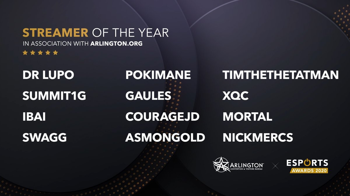 """Esports Awards on Twitter: """"The finalists for the Esports Awards Streamer of the Year Award in association with https://t.co/45K1XRyOfe are: @DrLupo @pokimanelol @timthetatman @NICKMERCS @summit1g @Gaules @xQc @IbaiLlanos @CouRageJD @Mortal04907880 ..."""