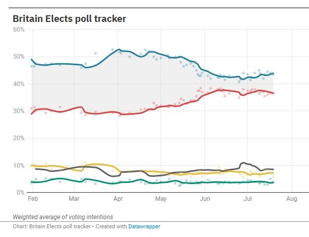 Westminster voting intention: CON: 43% (+3) LAB: 37% (+1) LDEM: 6% (-3) GRN: 2% (-1) BREX: 2% (-1) via @SavantaComRes, 17 - 19 Jul Chgs. w/ 14 Jun B.E. poll tracker [img]: