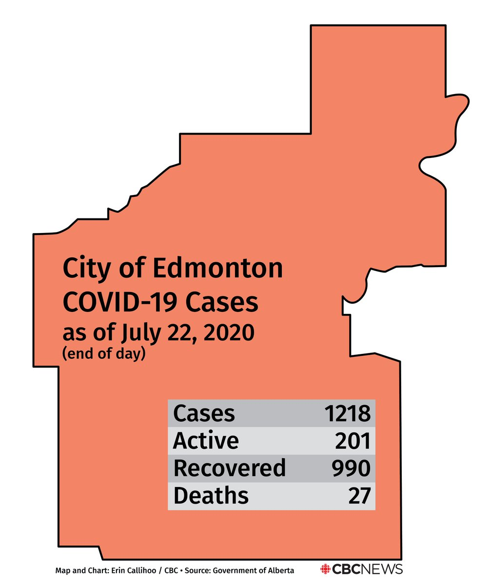 Cbc Edmonton On Twitter Edmonton Is Reporting 201 Active Cases Of Covid 19 As Of Thursday S Update You Can See A Breakdown By Neighbourhood Here Yeg Covida91ab Https T Co Kr5y9eomel