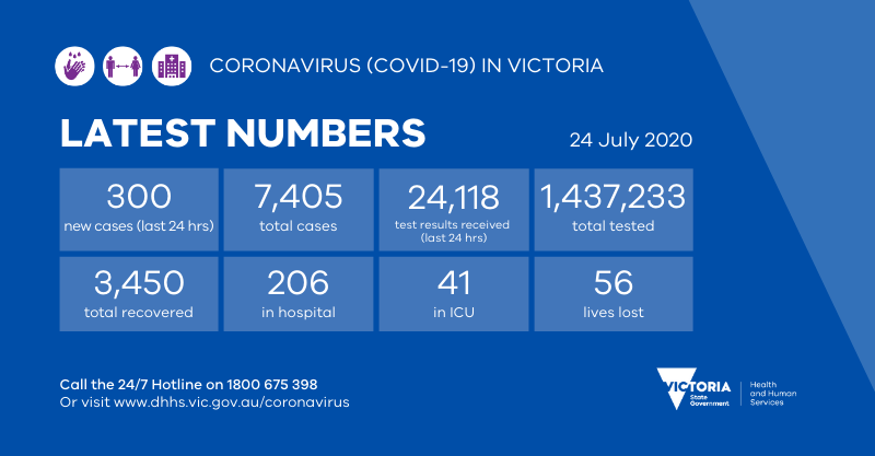 Vicgovdhhs On Twitter There Have Been 300 New Cases Of Coronavirus Covid19 Detected In The Past 24 Hours For More Information Https T Co 3uiy3qq7gx Covid19vic Https T Co V98qfncmp8