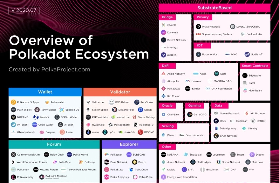 "DeFi Info on Twitter: ""The @Polkadot ecosystem contains close to 150  projects. What is you favorite #DeFi project being built on Polkadot?  @AcalaNetwork @LaminarProtocol @chainx_org @akropolisio @chainlink  @polkaswap #link #akro @Polkadot… https://t.co ..."