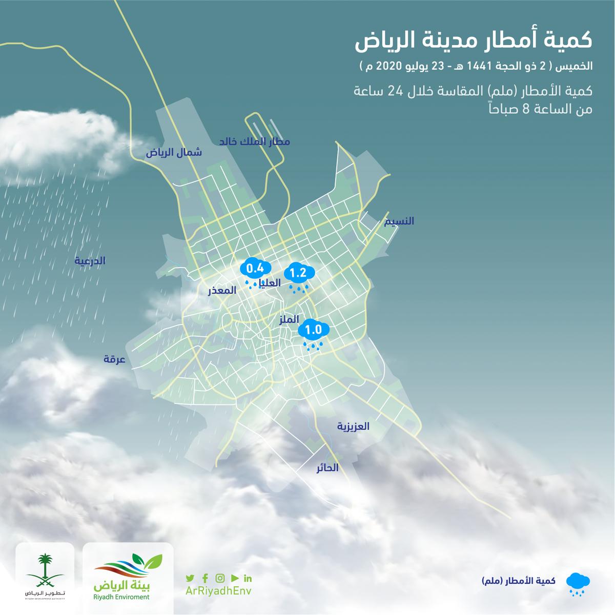 Twitter Riyadh Environment