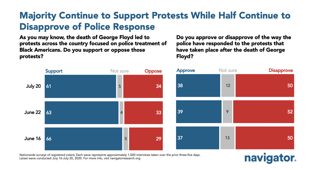 ICYMI: majorities continue to support the BLM protests and disapprove of the police response.