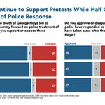 Image for the Tweet beginning: A consistent majority support the