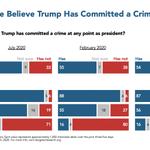 Image for the Tweet beginning: A growing majority believe Trump