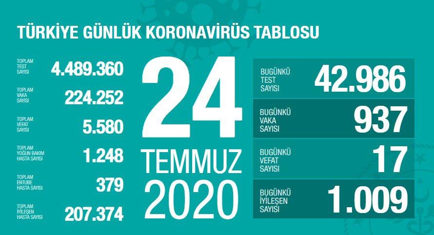 Koronavirüs'de son 24 saatte 17 vefat daha