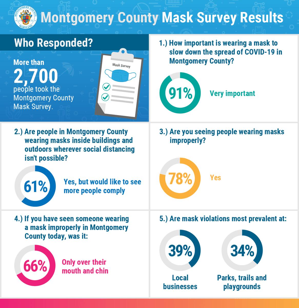 Montgomery County Survey