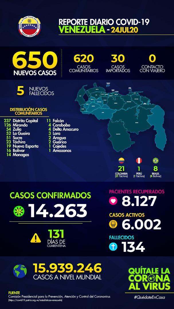 Casos + #COVID19 en la Republica Bolivariana de Venezuela: Viernes 24 de Julio de 2020: 650 casos #QuedateEnCasa #URGENTE #Urgente #ULTIMAHORA #UltimoMinuto #CoronavirusEnVenezuela #VenezuelaQuedateEnCasa #CuarentenaRadicalPreventiva #CuarentenaRadical #DisfruteResponsable https://t.co/1kkIzikQ38