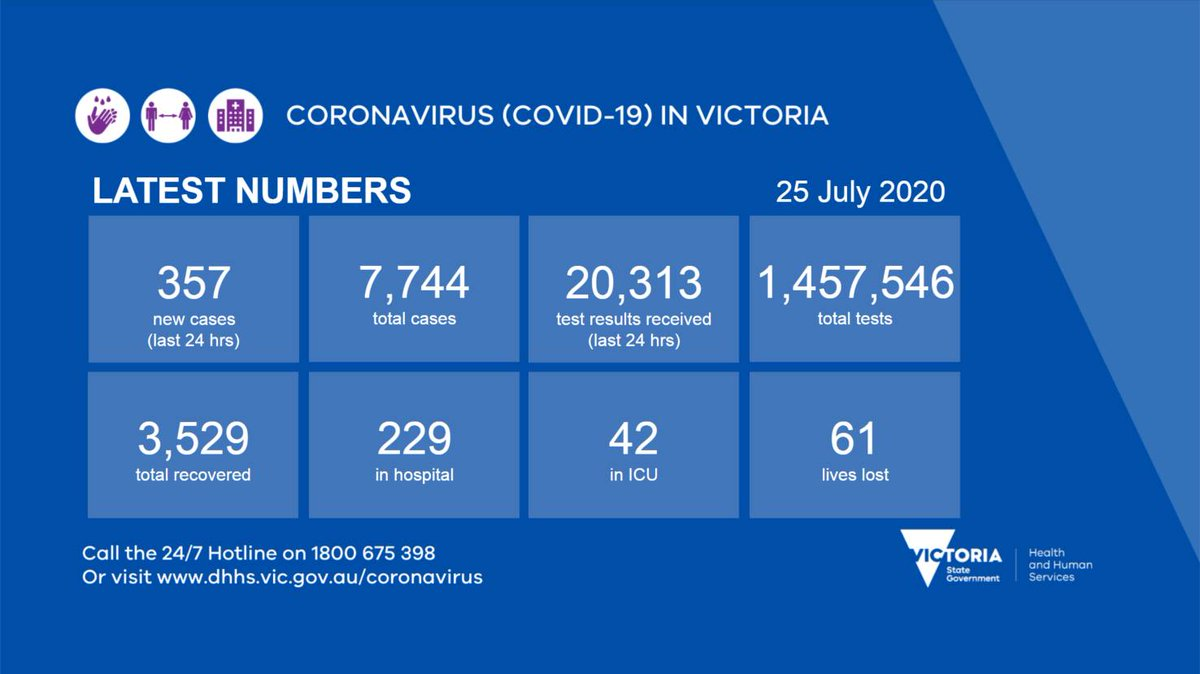 Vicgovdhhs On Twitter Victoria Recorded 357 New Coronavirus Covid19 Cases Yesterday More Information Https T Co 5ewwxvsgxq Covid19vic Https T Co Lnm0zlgtqu