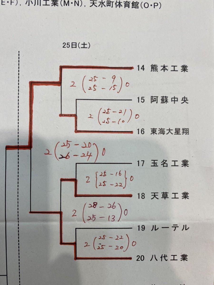 総体 2020 高校 熊本 熊本県 高校総体バスケ2020(代替大会)