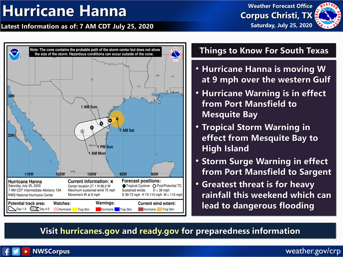 We now have Hurricane Hanna, the first hurricane of the 2020 Atlantic Season! Hanna will continue to move inland today, and is expected to make landfall sometime this afternoon. Expect conditions to deteriorate as the day progresses. #txwx #stxwx