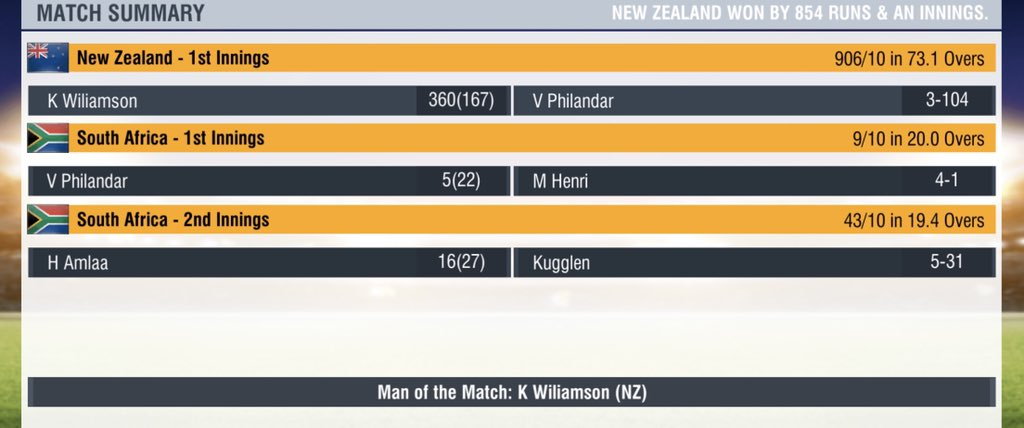 Meanwhile in other world:  Newzealand have outclassed South Africa in one off Test Match with Some brilliance from @NotNossy and #ScottKuggeleijn #WCC2 #NZvRSA https://t.co/u7a8bgtP3t