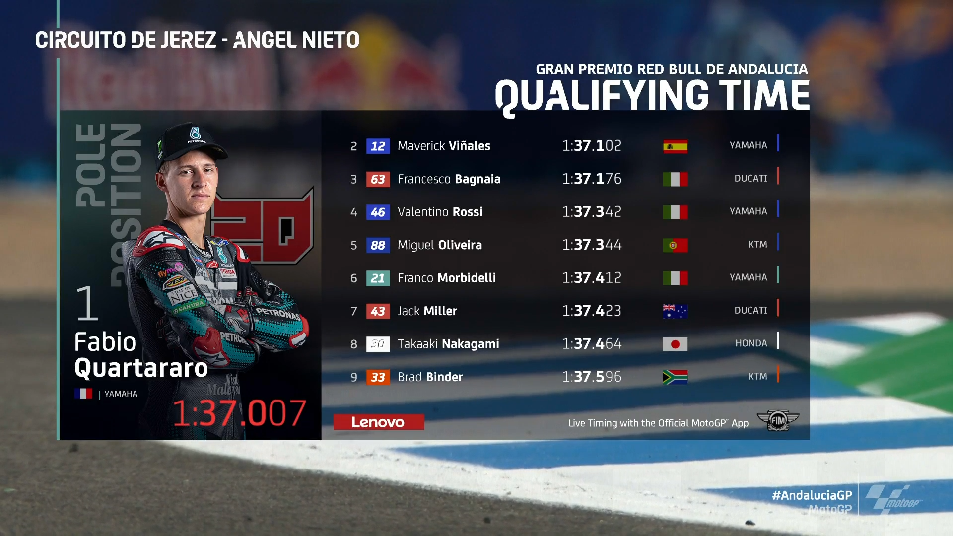 Andalucia MotoGP 2020 Qualifying Race Results