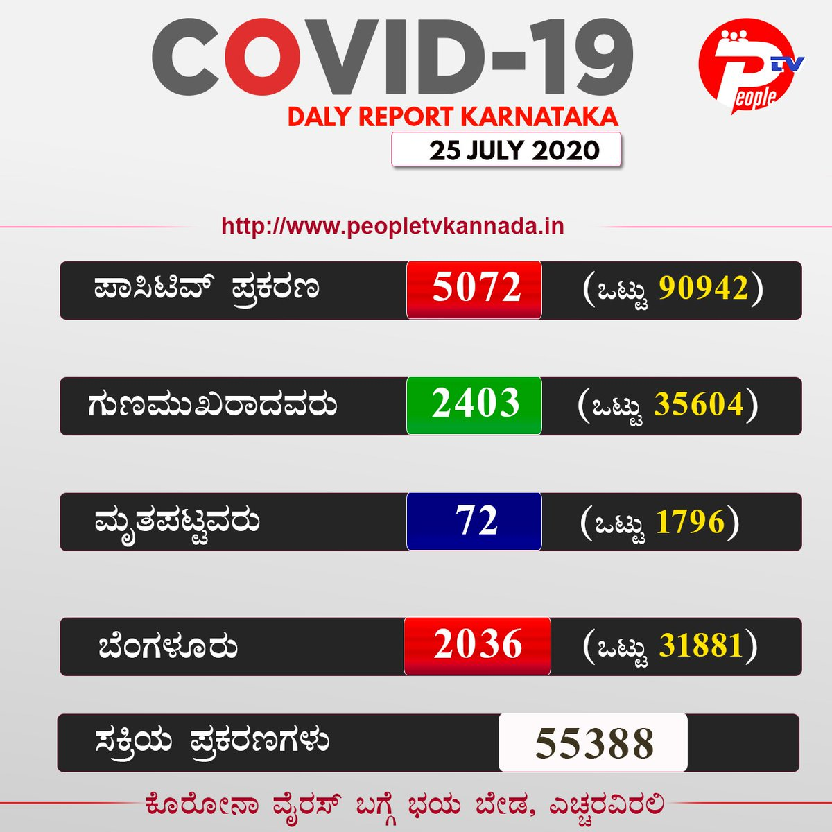 Covid19 Bulletin: 25th July 2020  #Karnataka  #PeopletvKannada #peopletvLive #peopletv #KannadaNewsChannel #LatestNews #LatestKannadaNews #Kannada #Newspic.twitter.com/8cOoyWBc2W