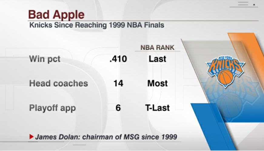 @ESPNStatsInfo's photo on Dolan