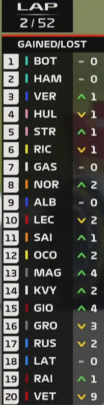 #F1 #F170 Positions gained/lost, 2nd lap: https://t.co/IwT1OUWpDg