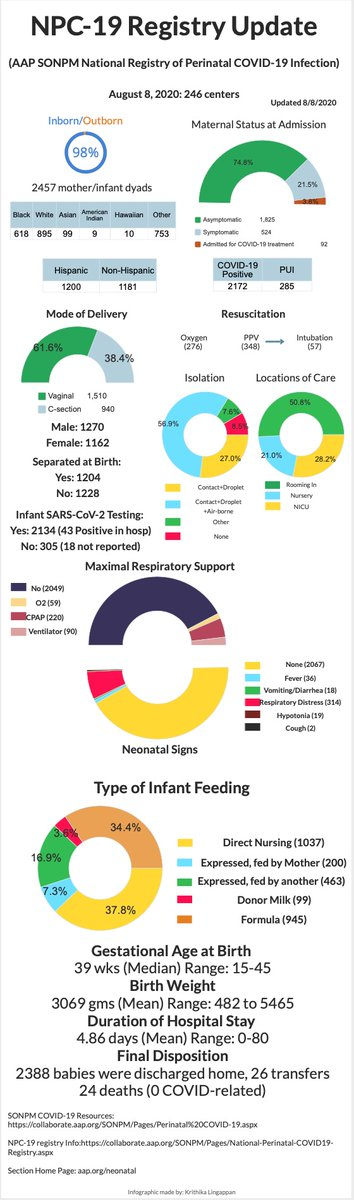Weekly #NPC19 Registry update!  2457 mother/infant dyads from 246 centers!  We see that our Latinx/Hispanic population is disproportionately affected: 1200 H vs. 1181 non-H mothers and 28 H vs 16 n-H and 3 unknown among 43 infants with positive #COVID19 PCR testing. #COVIDneo https://t.co/tqIHwXguZn https://t.co/9JDrKjbaQs