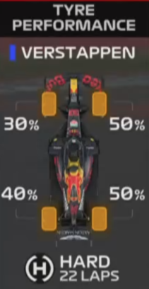 #F1 #F170 #Verstappen's tyres still good in 24th lap: https://t.co/m3FaPIhOB6