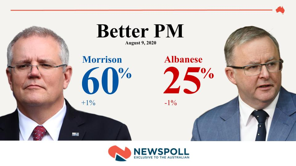 #BREAKING: Scott  Morrison has extended his lead as the preferred prime minister, according to #Newspoll #ausvotes https://t.co/0v6RawHwA0 https://t.co/LVEv9WY2WY