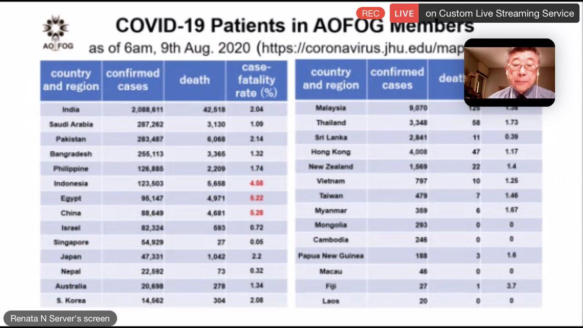 President of AOFOG now presents important global data @FIGOHQ @FOGSIHQ @jaydeeptank @FIGOadvocacy https://t.co/pZXRsEbQqm