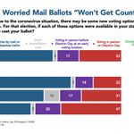 Image for the Tweet beginning: After Trump railed against mail