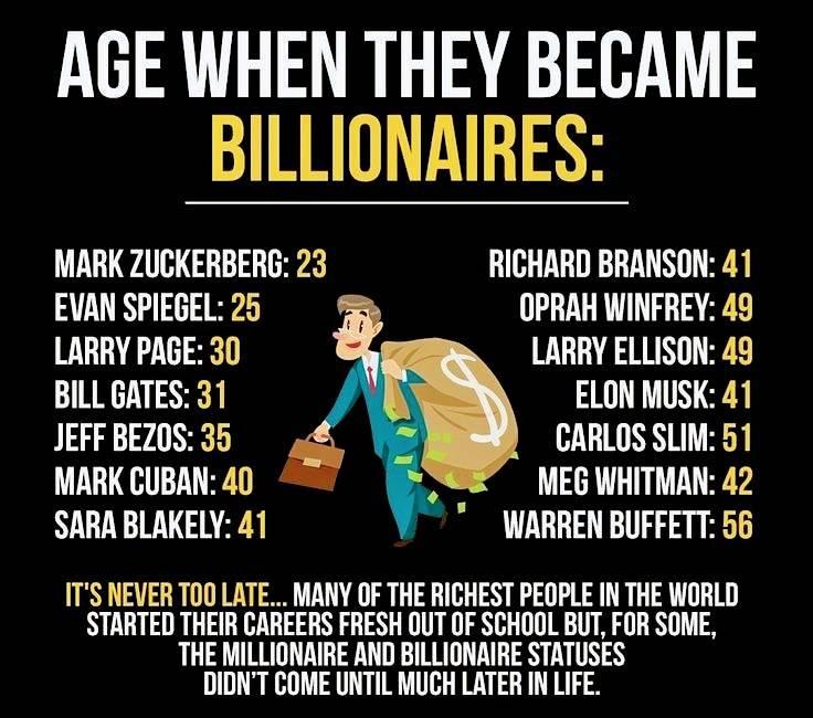 Age when they became Billionaires......#billonarios #age #elonmusk #billgates #money #markzuckerberg #warrenbuffet #moneygoals #investment #mkaushikandco #startupca #startupbusinesspic.twitter.com/5JLxhBFQ5L