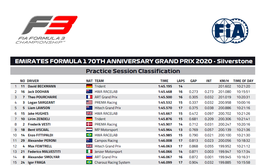 Results of the day (1):   🏎️: #F3  📍: #F170 at #Silverstone  🗒️: #Practice / #Qualifying   🔝 in #Practice:  David #Beckmann (#Trident)  🔝 in #Qualifying:  Logan #Sargeant (#Prema) https://t.co/QhA413tgTf
