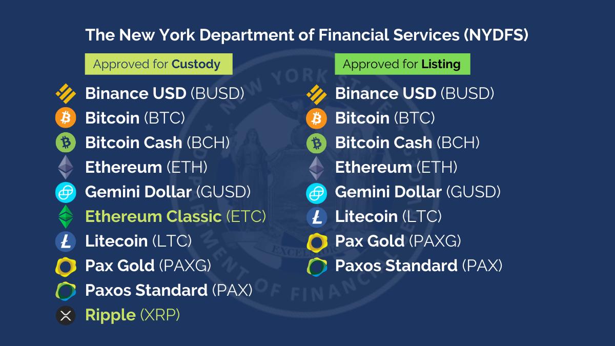 Bitcoin y otras criptomonedas ahora son legales en Nueva York. Fuente: NYDFS